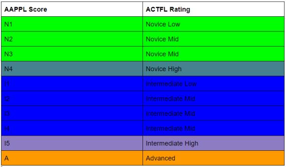 AAPPL vs ACTFL 2