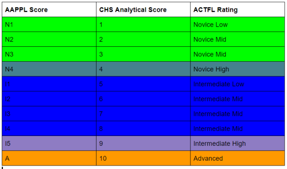 CHS Analytical