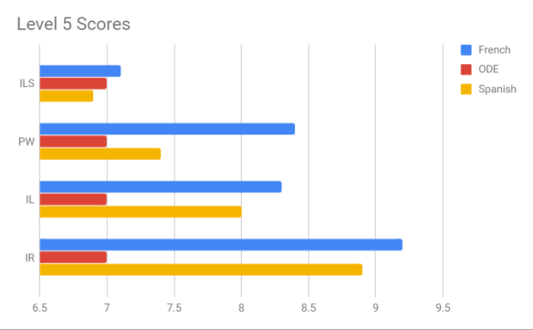 Level 5 Scores