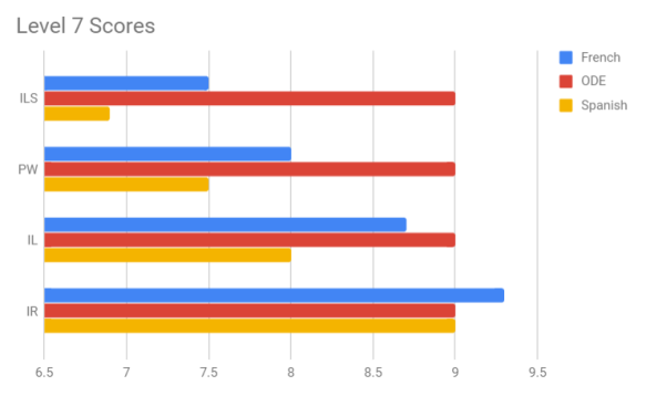 Level 7 Scores